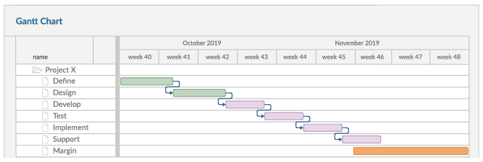 A representation of the planning in a Gantt Chart where two activities have been updated based on reality.