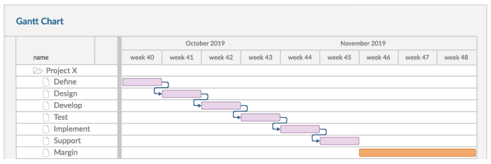 A representation of a Gantt Chart with the safety margin at the end of the planning.