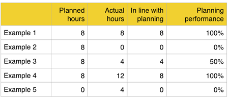 Calculation of planning performance