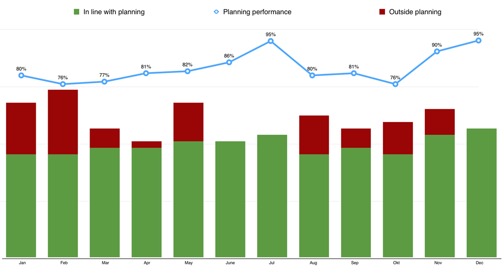 Graphic display of planning performance