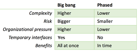 Compare Big bang vs. Phased implementation