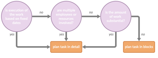 Illustration of deciding factors for planning tasks in detail or in blocks