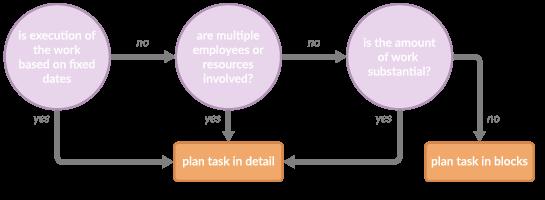 Illustration of deciding factors for planning tasks in detail or in blocks