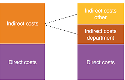 One surcharge for indirect costs or attributed to department