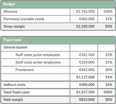 Table with a budget income statement for a project-based company