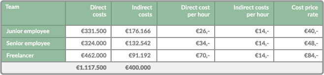 Cost price rate for each position
