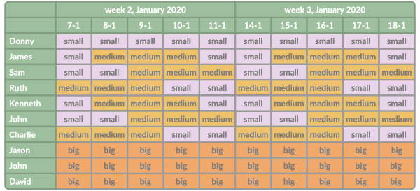 Illustration of correctly planning the big projects first and the the medium-sized and small projects