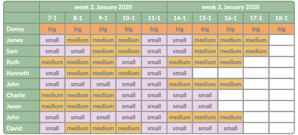 Illustration of what happens if you immediately start scheduling all small projects and not the big projects first