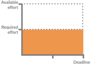 Illustration of how work in projects is spread out till the deadline