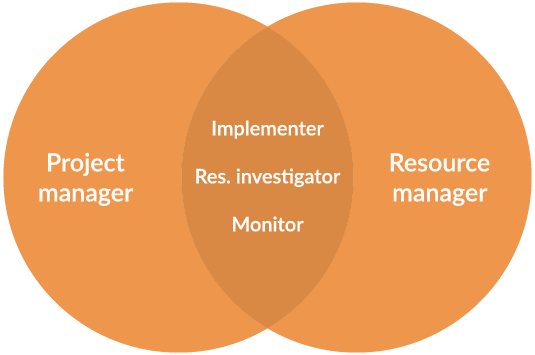 Belbin Team Roles for Project and Resource Manager