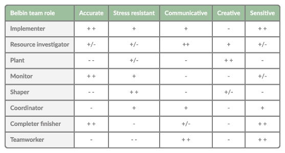 Table stating the Belbin team roles versus planning skills for project and resource managers
