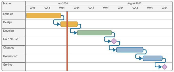 Illustration of a Gantt Chart for project planning