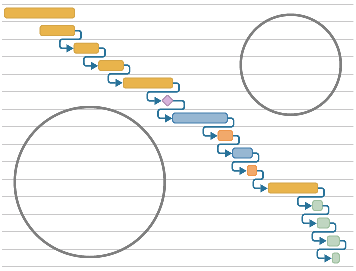 Illustration of how many space in a Gantt Chart for planning is wasted