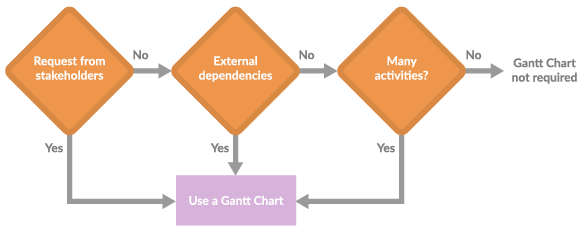 Illustration of a decision tree for using a Gantt Chart for project planning or not