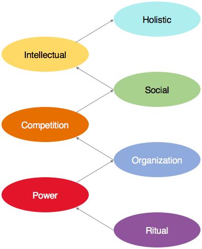 The 7 value systems