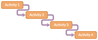 Illustration of project planning according to the waterfall method