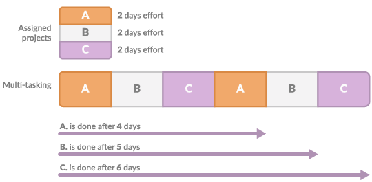 Illustration of the negative effect of multi-tasking on project duration