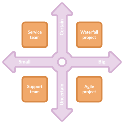 Illustration of organizing projects and resources in work domains according to size and degree of certainty