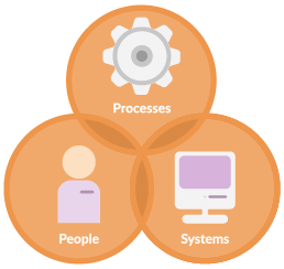 Illustration of the building block processes, people and systems to organize project and resource planning