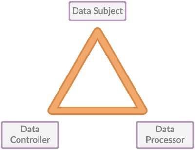Illustration of the triangle relationship between data subject, data controller and data processor