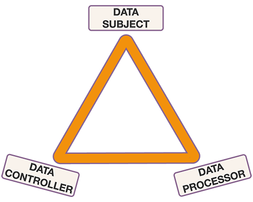 Data subject, data controller and data processor