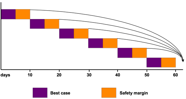 Give up individual safety margins