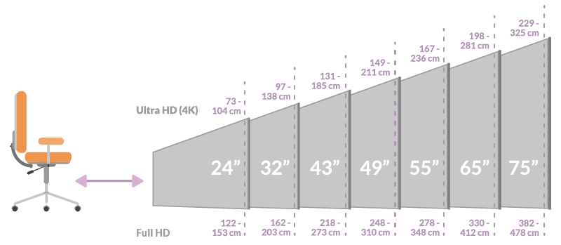 Illustration about the rule of thumb: 10 inches per meter of presentation distance