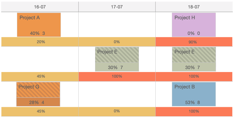 An illustration of the display settings of the planning board.