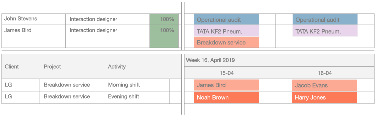 An illustration that shows how a scheduling a breakdown service would look like in the project planning