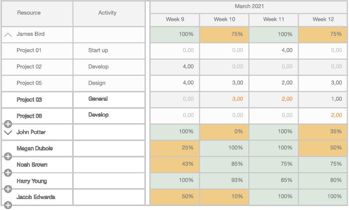 Weekplanner - Just like Excel