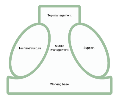 An illustration of an organization structure by Henry Minztberg